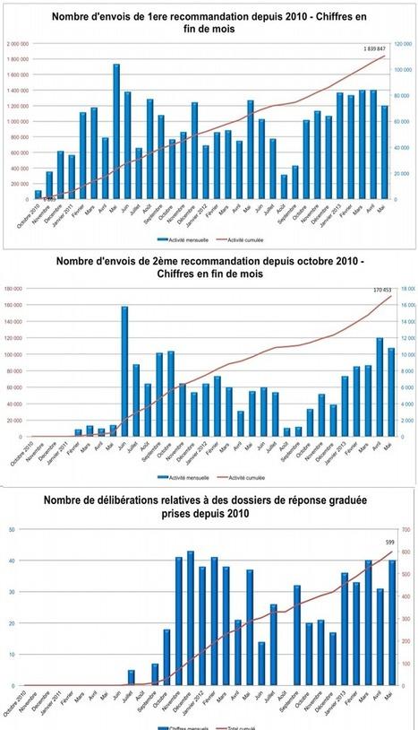 Hadopi : 72 000 e-mails envoyés le mois dernier | Libertés Numériques | Scoop.it