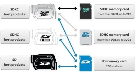Choosing right capacity External Memory Card for your devices and use cases | gunnalag | Scoop.it