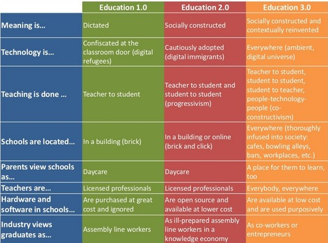eLearning Club: E-Learning - um Acelerador de Competências | connectivism | Scoop.it