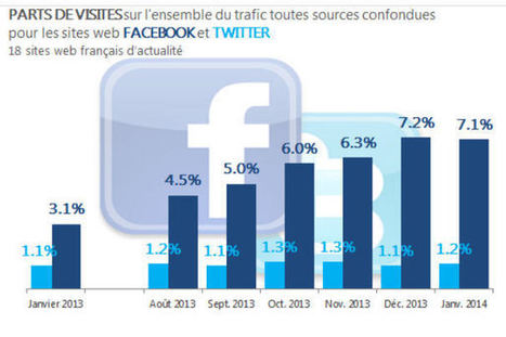 Facebook génère 6 fois plus de trafic que Twitter vers les sites médias | Audiences Engagement in Newsroom | Scoop.it