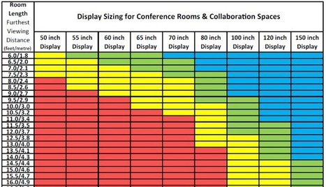 "Display Size Matters - updating the ""4/6/8 rule"" for modern usage environments 