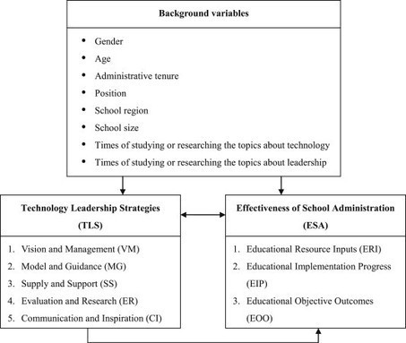 The relationship between technology leadership strategies and effectiveness of school administration: An empirical study | Technology enhanced learning | Scoop.it