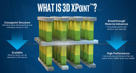 Intel and Micron Promise 1000x Faster Storage with 3D XPoint Memory | Embedded Systems News | Scoop.it