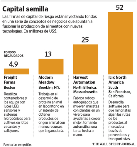 Silicon Valley echa raíces en la agroindustria - The Wall Street Journal Americas   Agricultura   Scoop.it