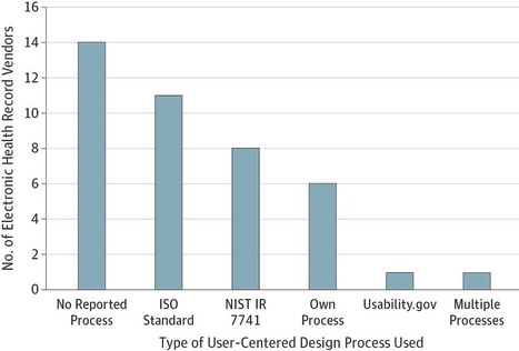 JAMA: EHR Vendor Adherence to Usability Requirements and Testing Standards   #HITsm   Scoop.it