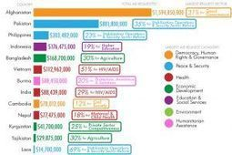 Here's how much aid the US wants to send foreign countries in 2015, and why | Sustainability Science | Scoop.it