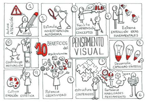 El pensamiento visual, un aliado de la flipped classroom   Tic, Educación, Universidad   Scoop.it