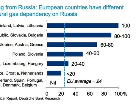 Here Are The Countries That Would Be Most Affected By A Russia Gas Disruption | Leadership and Management | Scoop.it