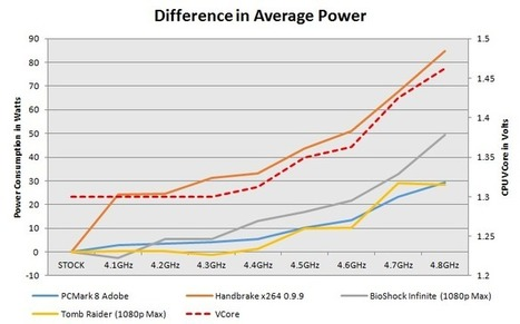 AMD FX-8350 and FX-6300 Power to Performance Overclocking Test   imurgeek.com   Scoop.it
