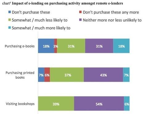 Les lecteurs numériques empruntent plus que les autres usagers ... - Actualitté.com | BiblioLivre | Scoop.it
