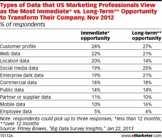 Marketers Use Social Media Data to Drive Campaigns | Socialized SEO | Scoop.it