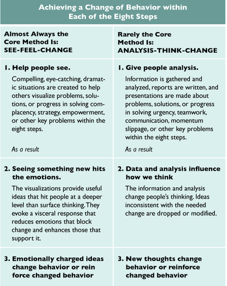 The Heart of Change Real-Life Stories of How People Change Their Organizations | New Leadership | Scoop.it