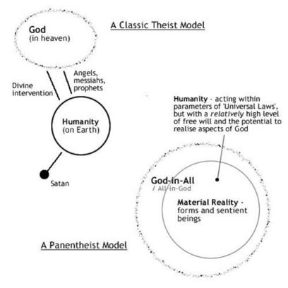Theism vs. Panentheism | Visualisation | Scoop.it