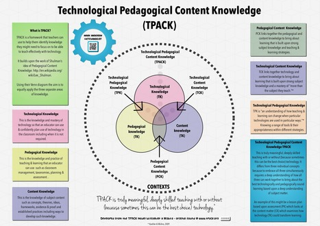 Don't use technology.… Do use technology.… - Mark Anderson's Blog | Edu Leader | Scoop.it