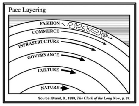 Panarchy and pace in the big back loop | Solving for Pattern | Hierarchies | Scoop.it