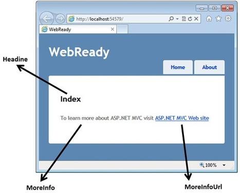 A Generic ASP.NET MVC Template   AspNet MVC   Scoop.it