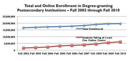 Going the Distance: Online Education in the United States, 2011 | The Sloan Consortium® | Higher Education Online | Scoop.it