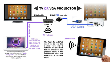 Apple TV in learning environments | technologies | Scoop.it