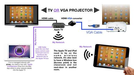 Apple TV in Schools  -  iPad 4 Schools - Making Simple Sense of iPads in Schools | Getting Started with Technology | Scoop.it