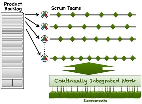 Sprint Cadence at scale | Agile Methods | Scoop.it