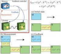 El demonio de Maxwell cuántico que convierte información en energía | Era del conocimiento | Scoop.it