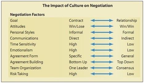 NEGOTIATING: THE TOP TEN WAYS THAT CULTURE CAN AFFECT YOUR NEGOTIATION - Ivey Business Journal | Life is a Negotiation and You Need the Right Tips to Do It! | Scoop.it