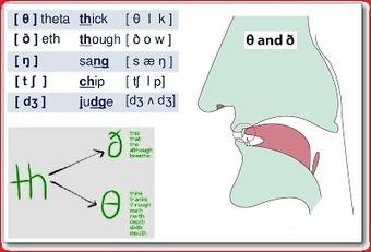 Таблица на шестте най-английски съгласни звуци. | Английски език. | Scoop.it