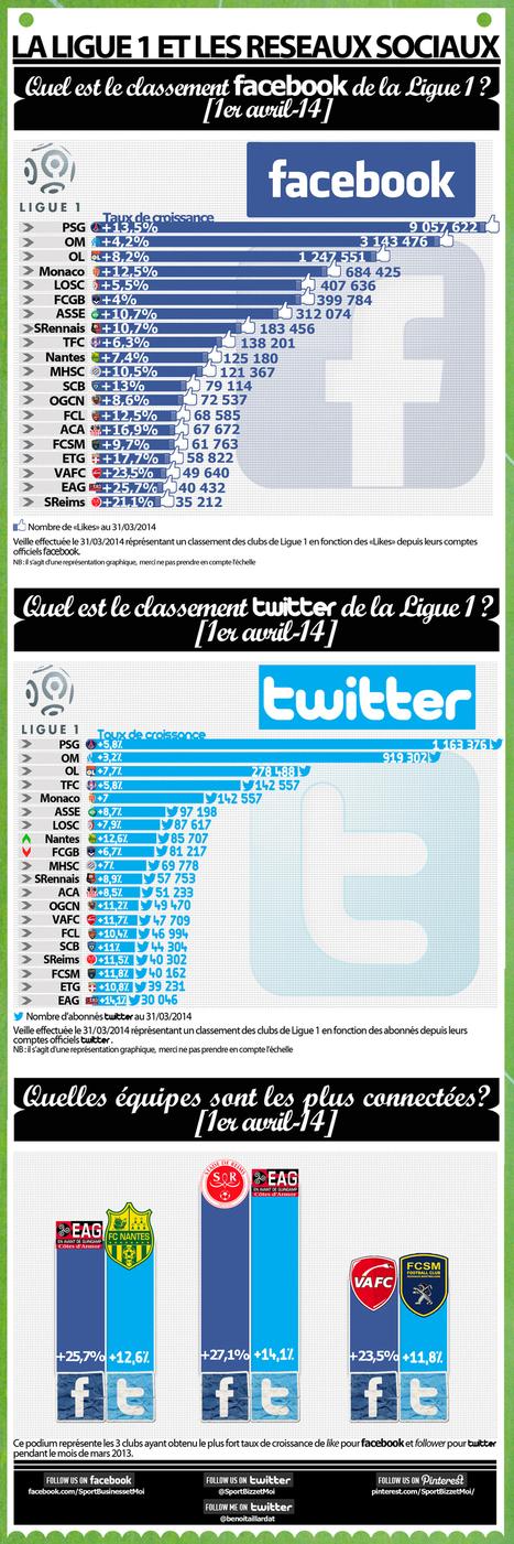 Ligue 1, le classement sur les réseaux sociaux (1er avril 2014) SportBusinessetMoi   Le Sport Digital   Scoop.it