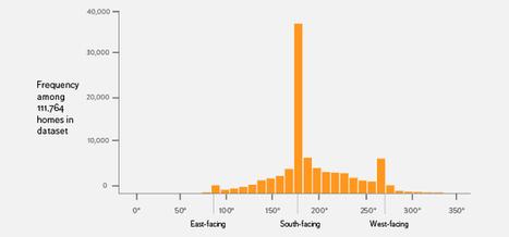 Un estudio propone que los paneles solares apunten al oeste, en lugar de al sur | Otras energías | Scoop.it