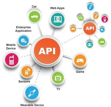 Why The API Economy Is Exploding - Scott Saldinger | Designing  service | Scoop.it