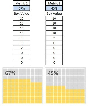 Building Waffle Charts in Excel » Bacon Bits:   Data Management, Data Quality   Scoop.it