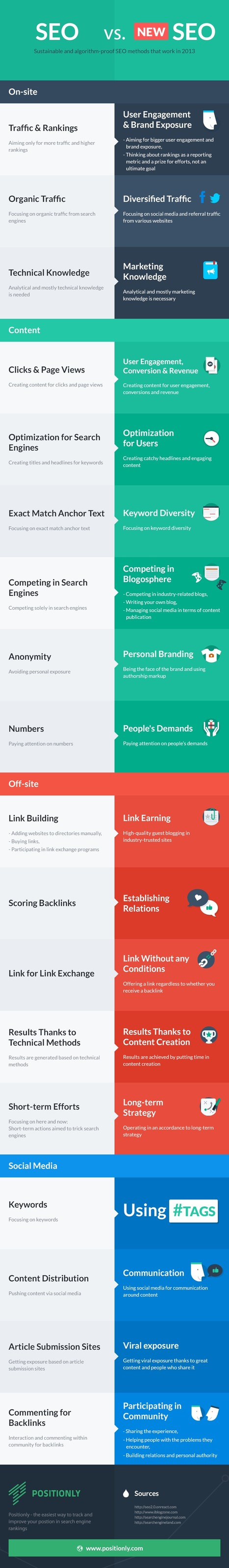 Sustainable SEO Methods - Before and Now INFOGRAPHIC | Scoop.it Tips | Scoop.it