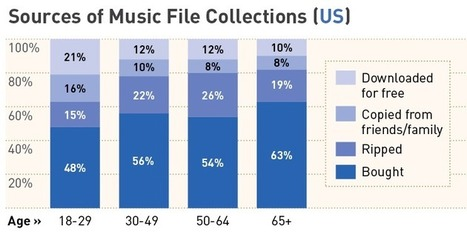 Actually, file-sharers buy more legal music than everyoneelse | The P2P Daily | Scoop.it