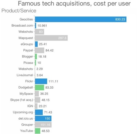 Visualizing 15 Years Of Acquisitions By Apple, Google, Yahoo, Amazon, AndFacebook | Mergers and Acquisitions | Scoop.it