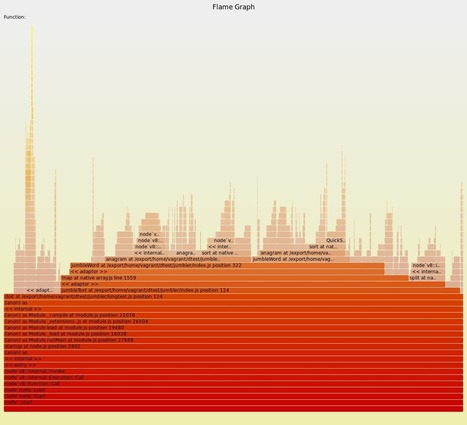 How To Make Flame Graphs from CrowdProcess | Solaris, Ilummo, Smartos & friend | Scoop.it