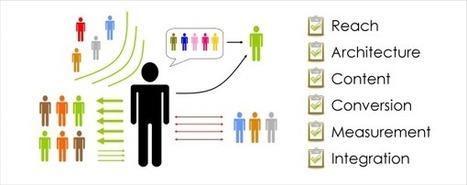 ¿Cómo realizar una Auditoría de Redes Sociales? | Passion for the Auditing | Scoop.it