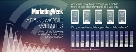 Apps falling behind mobile websites in rush to m-commerce | Trends | Marketing Week | Online Mobile and Videos | Scoop.it