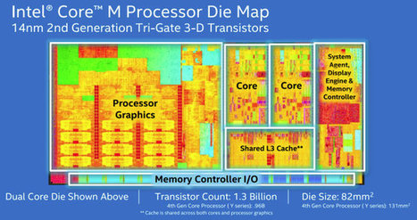 Intel Unveils Broadwell-Y Core M Processors with 4.5W TDP: 5Y70m 5Y10 and 5Y10a | Embedded Systems News | Scoop.it