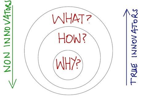 Sinek : le cercle d'or de l'innovation (golden circle) | Innovation en entreprise | Scoop.it