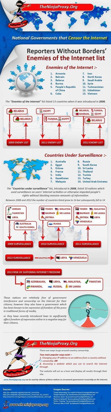 ¿Qué gobiernos censuran Internet? – Infografía | Seo, Social Media Marketing | Scoop.it