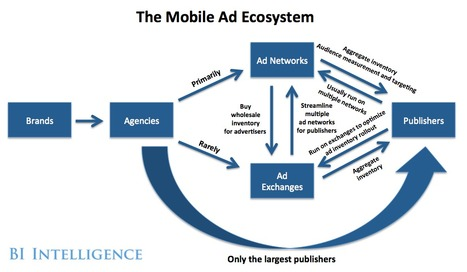 INFOGRAPHIC: The Mobile Advertising Ecosystem Explained - Business Insider | Dennis Rito 360 | Scoop.it