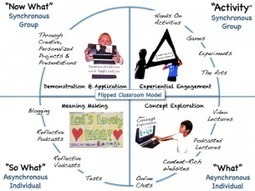 Jackie Gerstein's Full Picture of the Flipped Classroom Model. | Digital Pedagogy | Scoop.it