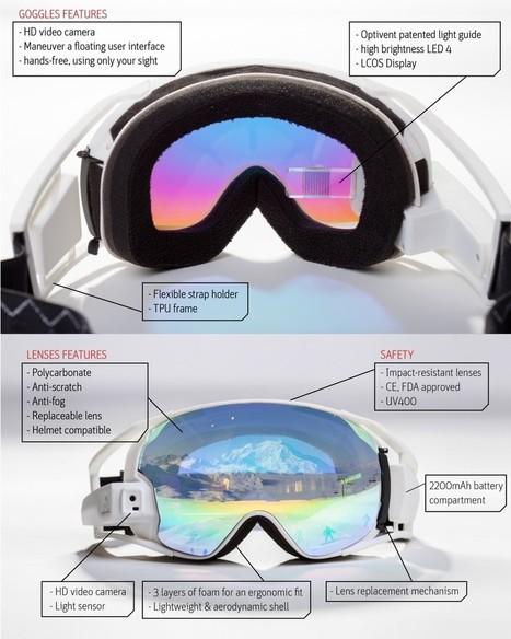 RideOn : un masque de ski connecté pour de la réalité augmentée sur les pistes - FrAndroid | Ma veille - Technos et Réseaux Sociaux | Scoop.it