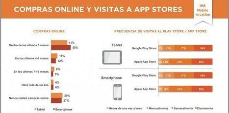 Conoce las apps más usadas en LATAM | PoderPDA | TIC y Bibliotecas del Instituto Mignone | Scoop.it