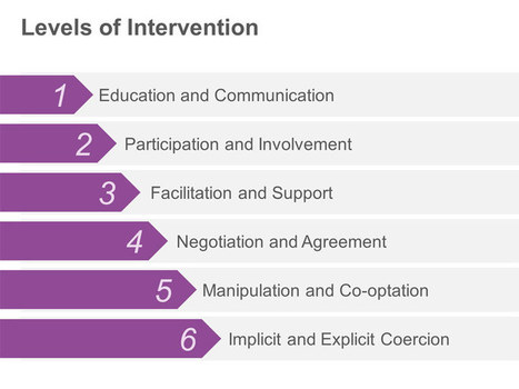 Levels of Intervention: Single Slide | PowerPoint Presentation Tools and Resources | Scoop.it