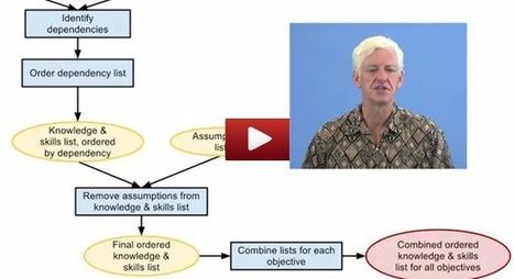 Google launches open-source Course Builder | KurzweilAI | Online Teaching | Scoop.it