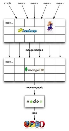 Pig as Hadoop Connector, Part One: Pig, MongoDB and Node.js | Hortonworks | EEDSP | Scoop.it
