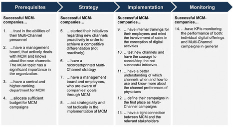 Pharma is under-managing its multi-channel marketing efforts | Digital for Pharma | Scoop.it