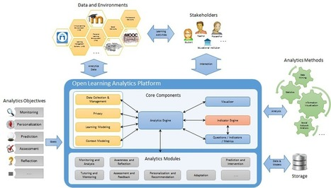 What is Open Learning Analytics? ~ Stephen Downes | Formacion del equipo de Salud | Scoop.it