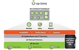 Unified IT Monitoring Software from uptime software | Cisco | Scoop.it